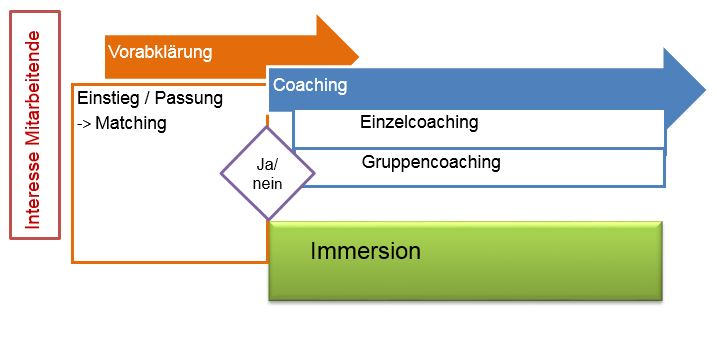 processus coaching DE. Photo :